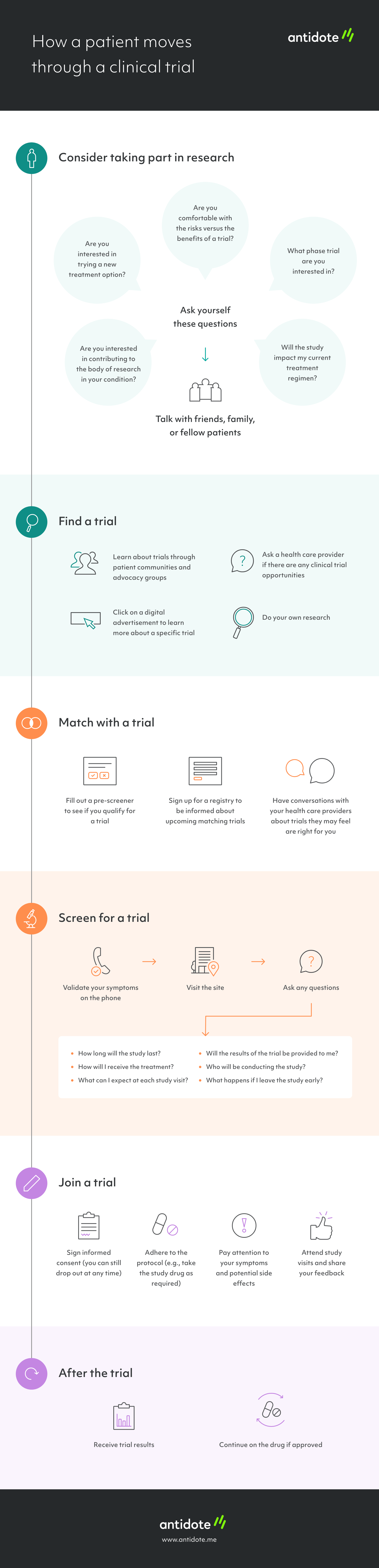 How a patient moves through a clinical trial [infographic]